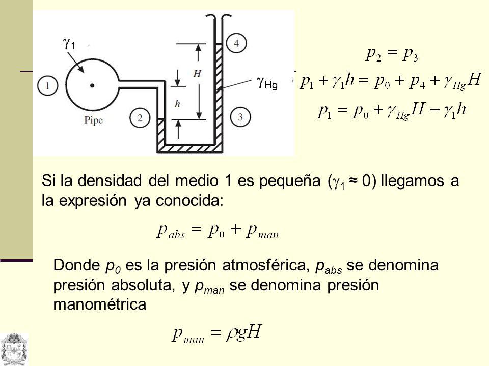 1 Hg. Si la densidad del medio 1 es pequeña (1 ≈ 0) llegamos a la expresión ya conocida: