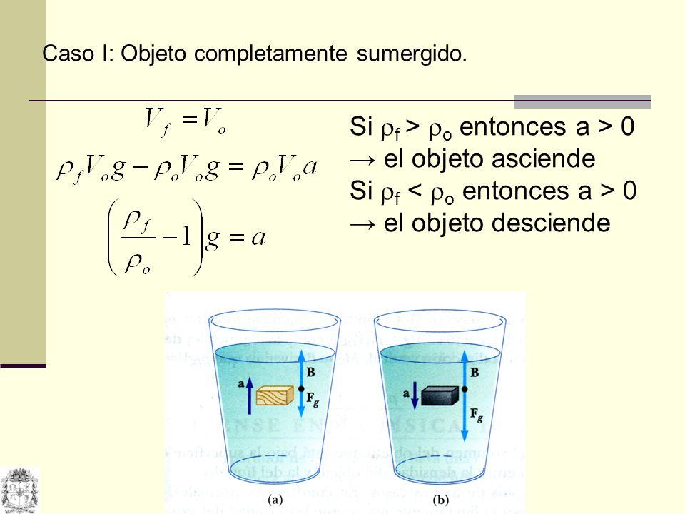 Si f > o entonces a > 0 → el objeto asciende