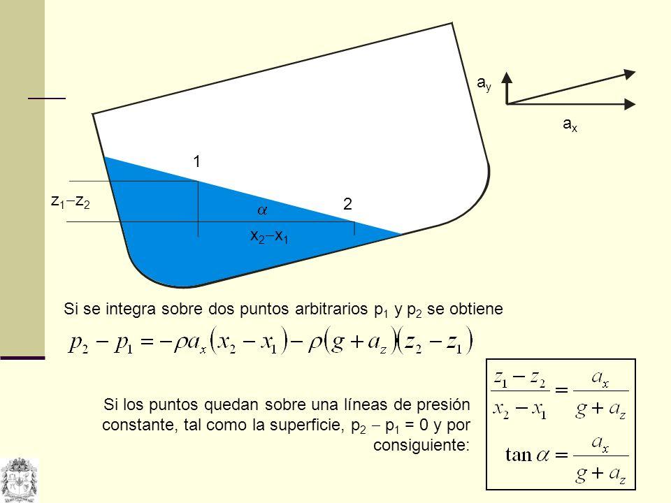 ay ax. 1. z1z2. 2.  x2x1. Si se integra sobre dos puntos arbitrarios p1 y p2 se obtiene.