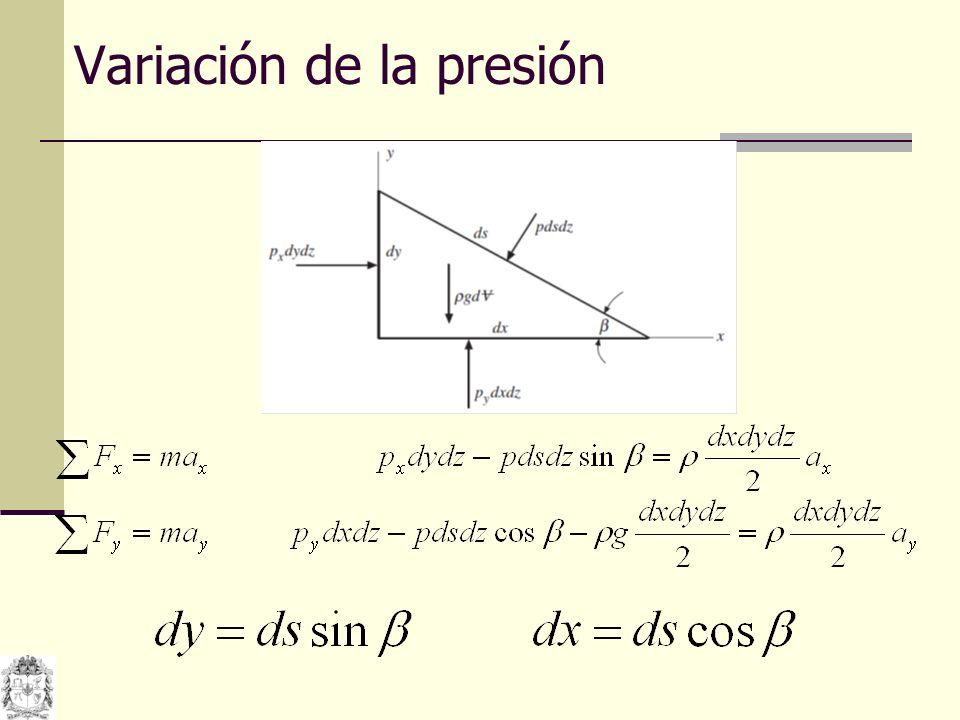 Variación de la presión