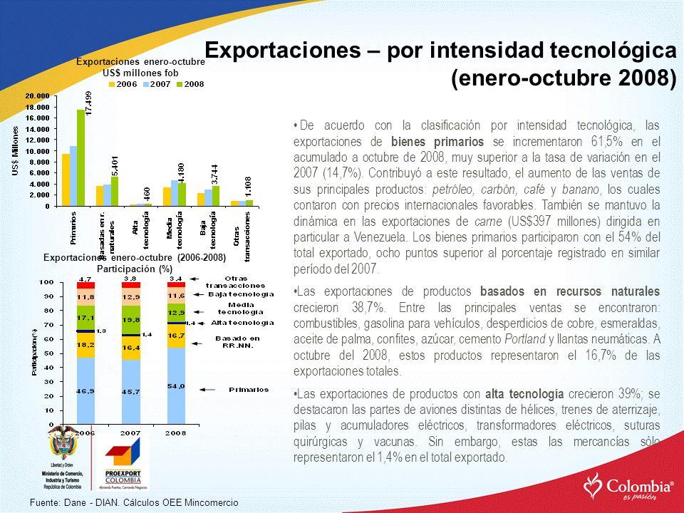Exportaciones enero-octubre Exportaciones enero-octubre (2006-2008)