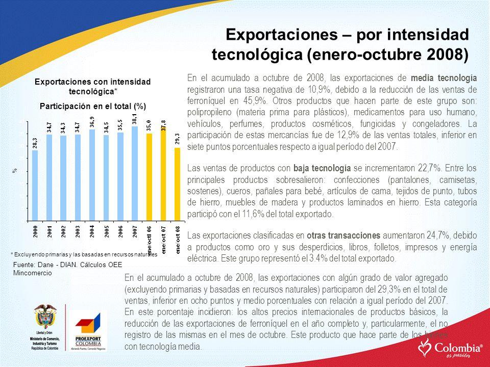 Exportaciones – por intensidad tecnológica (enero-octubre 2008)