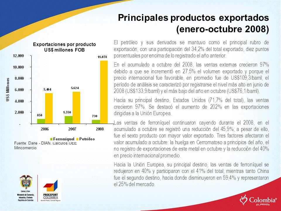 Exportaciones por producto
