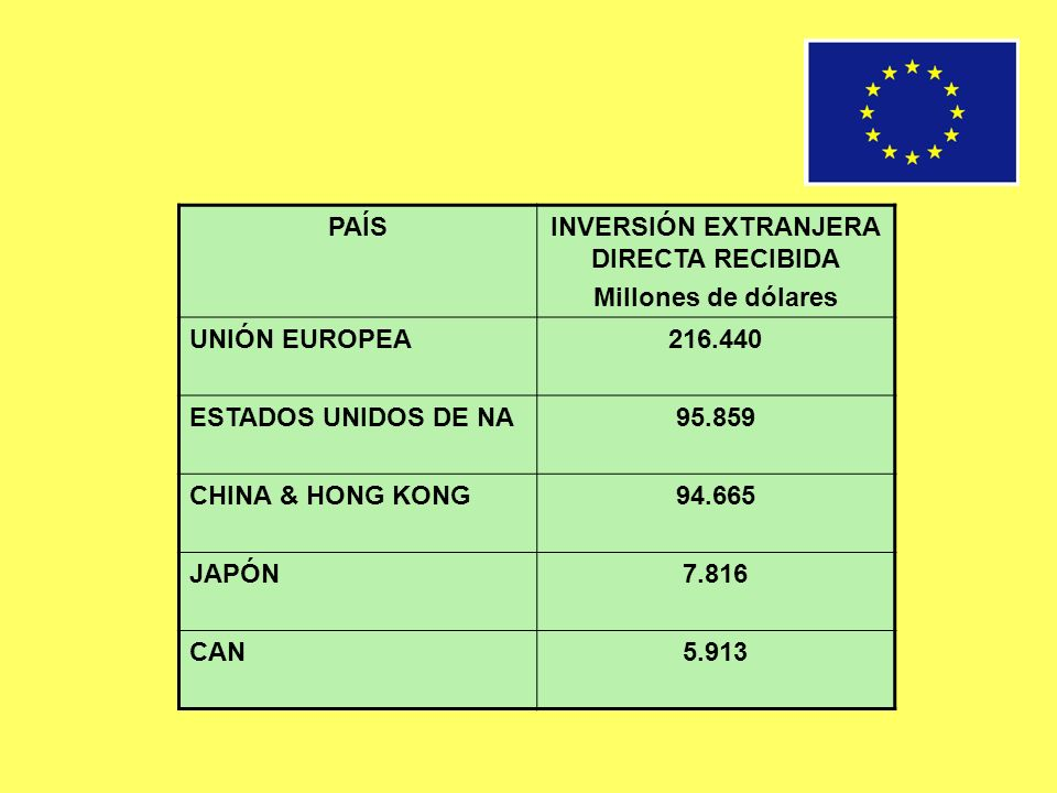 INVERSIÓN EXTRANJERA DIRECTA RECIBIDA