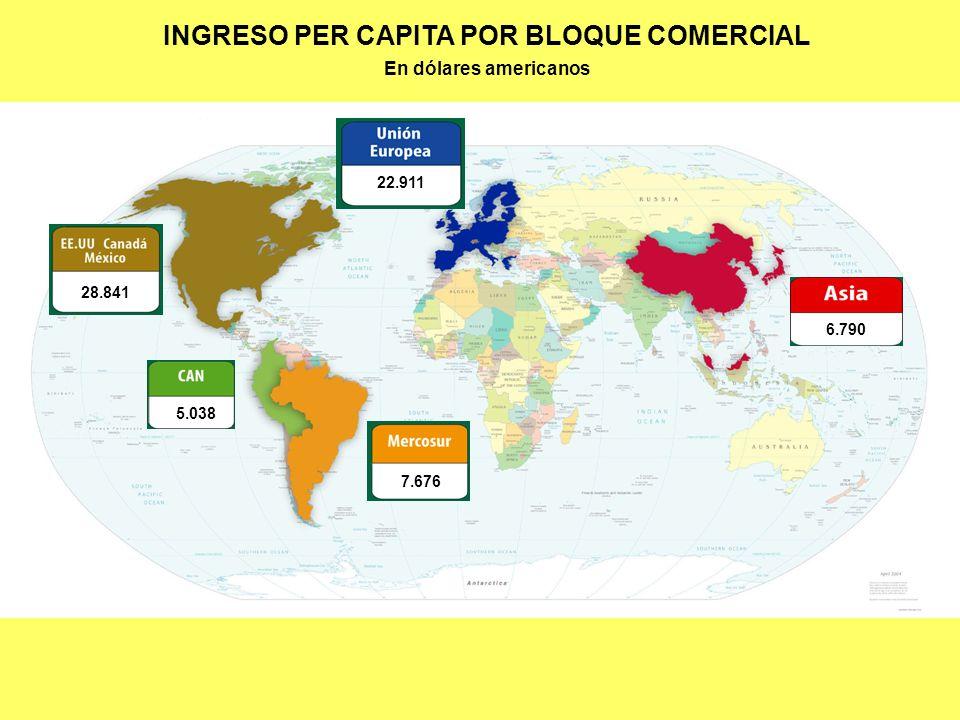 INGRESO PER CAPITA POR BLOQUE COMERCIAL