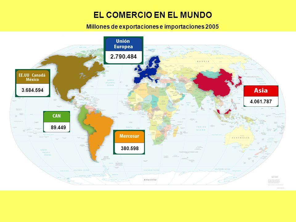 Millones de exportaciones e importaciones 2005