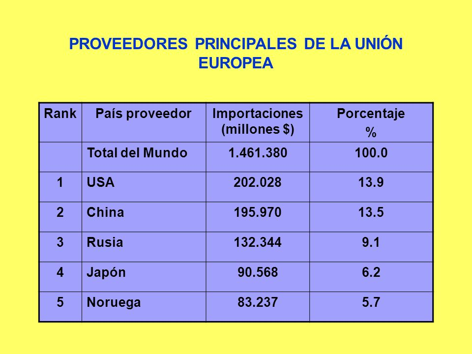 PROVEEDORES PRINCIPALES DE LA UNIÓN EUROPEA Importaciones (millones $)
