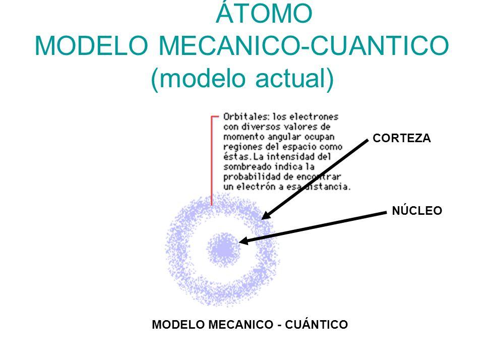 ÁTOMO MODELO MECANICO-CUANTICO (modelo actual)