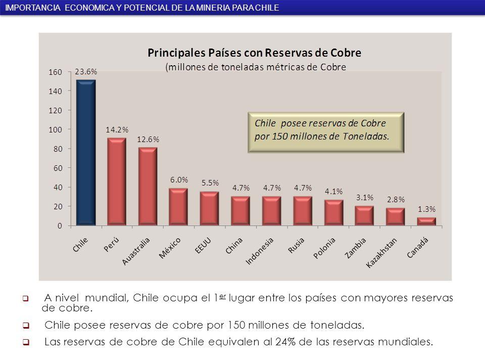 Chile posee reservas de cobre por 150 millones de toneladas.