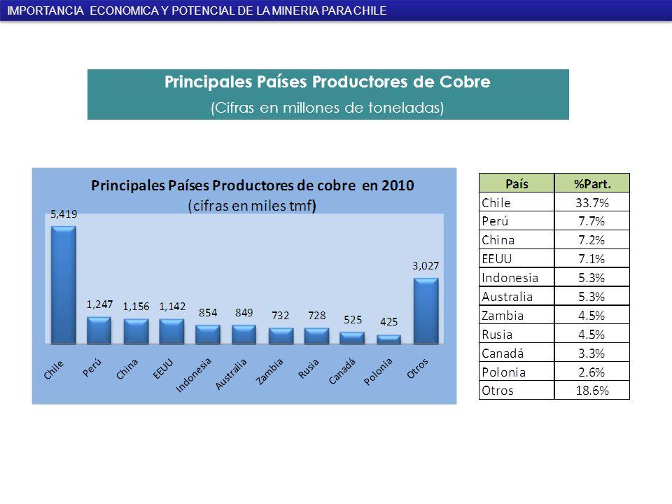 Principales Países Productores de Cobre