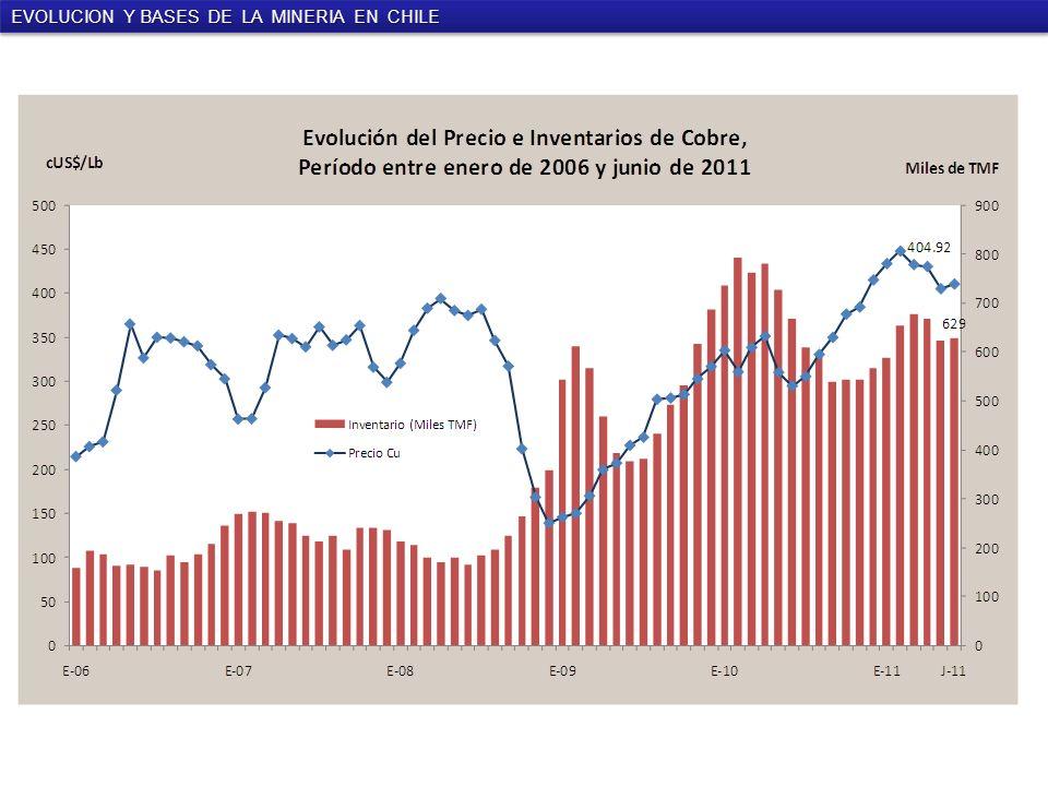 EVOLUCION Y BASES DE LA MINERIA EN CHILE