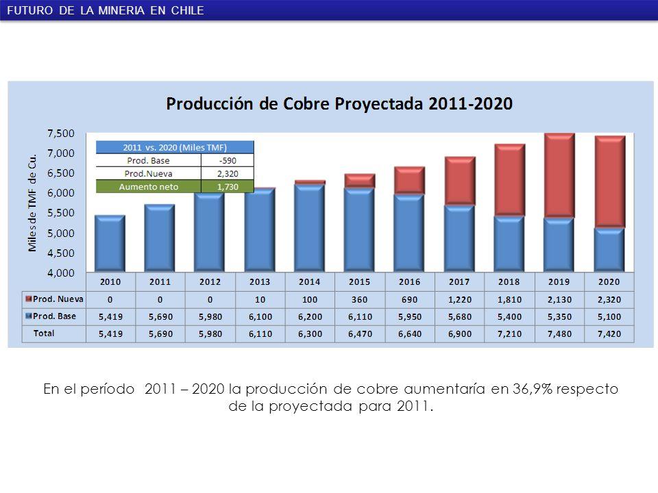 FUTURO DE LA MINERIA EN CHILE