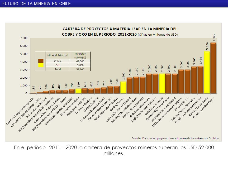 Inversión Total Proyectada Minería Cobre, Oro y Plata