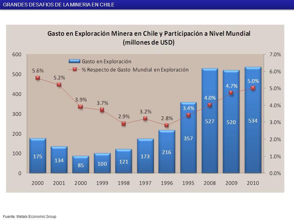 GRANDES DESAFIOS DE LA MINERIA EN CHILE