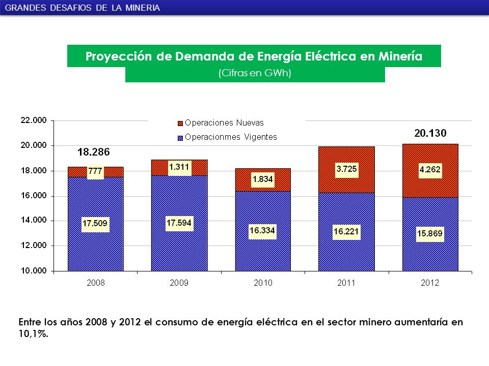 Proyección de Demanda de Energía Eléctrica en Minería