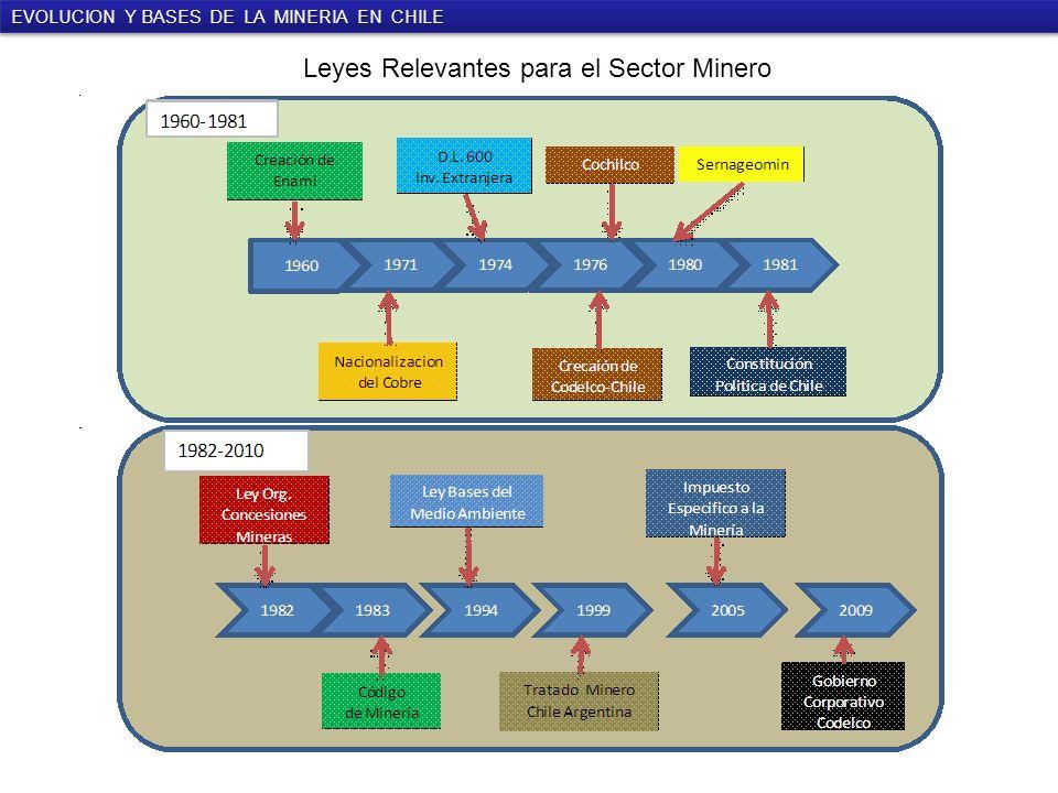 Leyes Relevantes para el Sector Minero