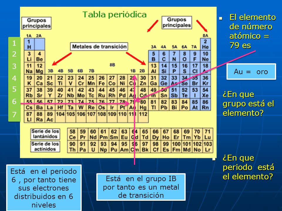 Está en el grupo IB por tanto es un metal de transición