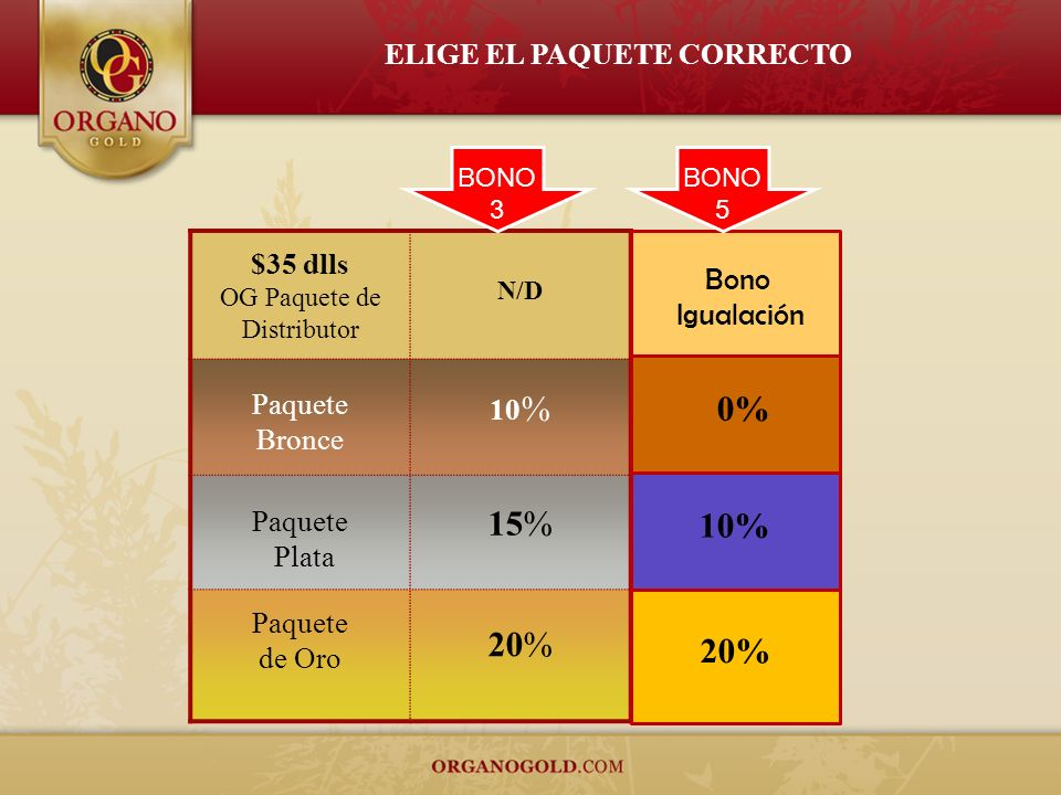 ELIGE EL PAQUETE CORRECTO