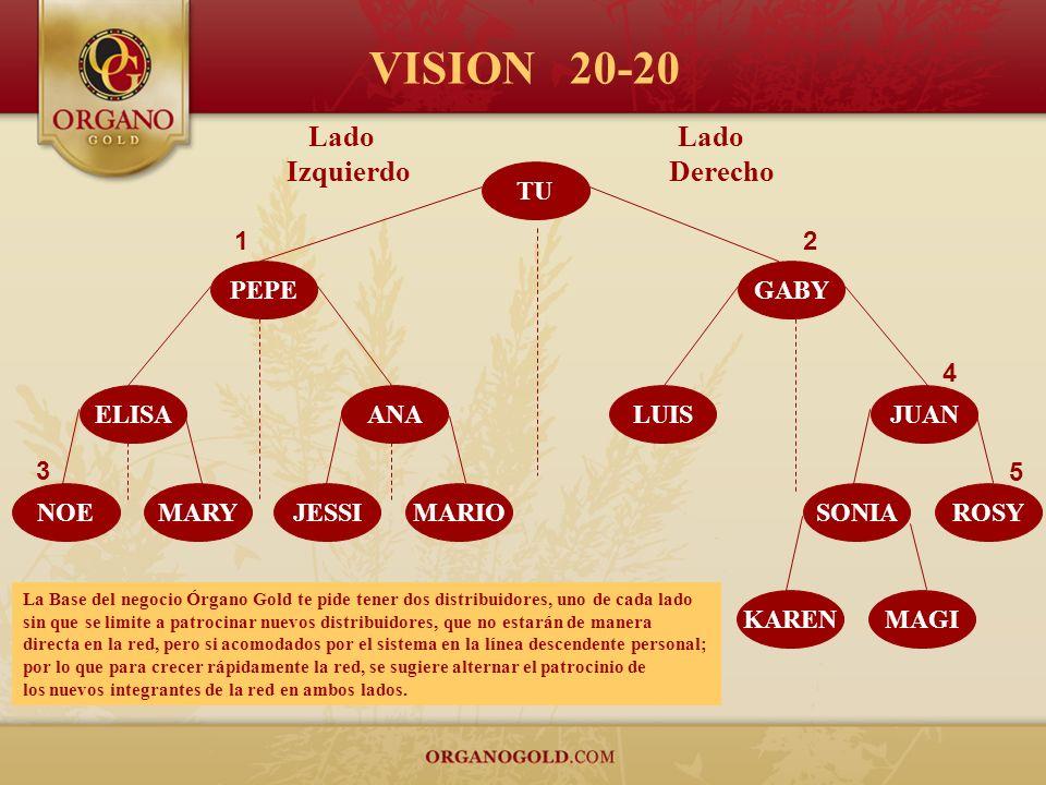 VISION 20-20 Izquierdo Derecho Lado Lado TU 1 2 PEPE GABY 4 ELISA ANA