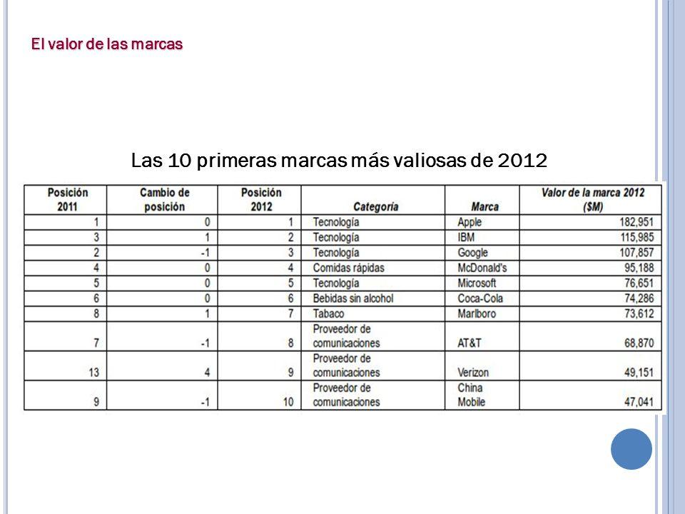 Las 10 primeras marcas más valiosas de 2012