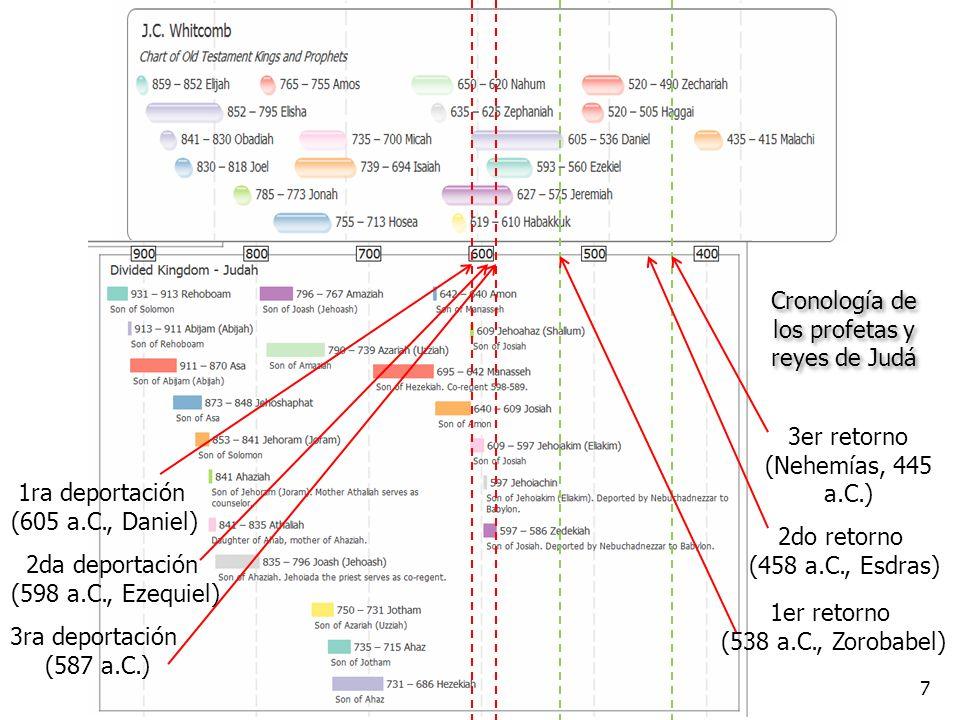 Trasfondo Cronología de los profetas y reyes de Judá