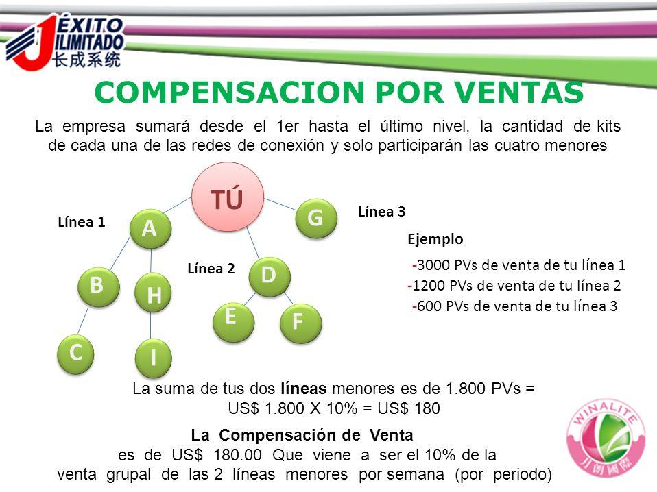 COMPENSACION POR VENTAS La Compensación de Venta