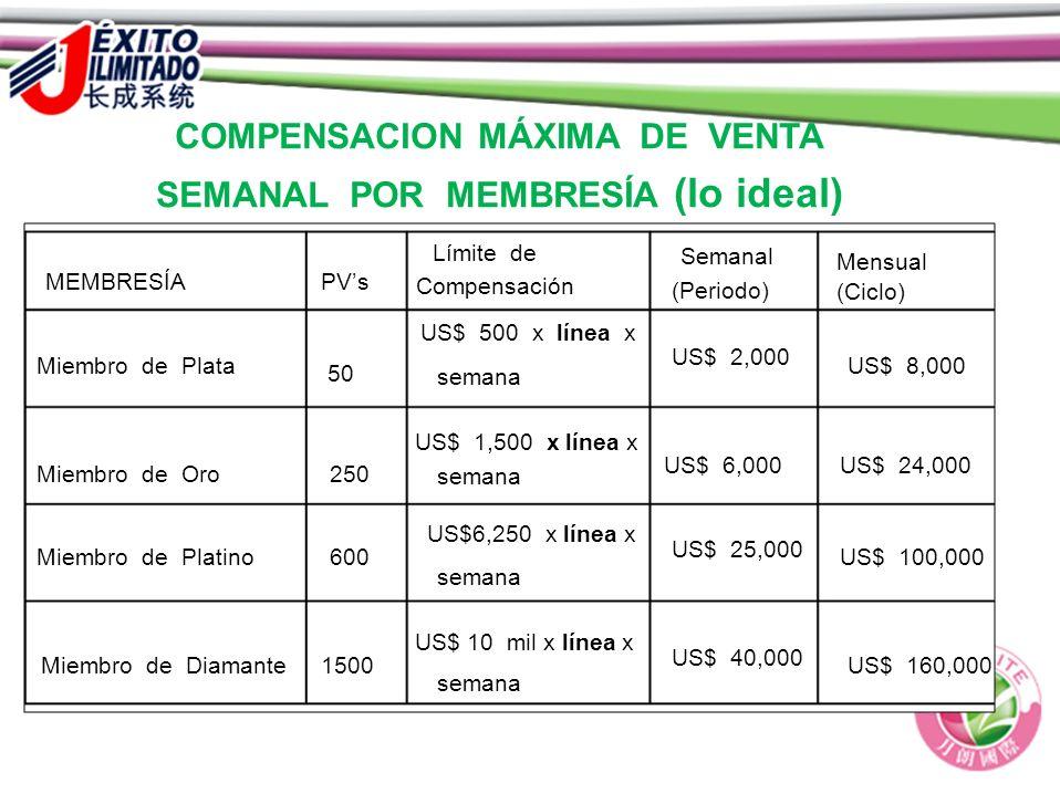 COMPENSACION MÁXIMA DE VENTA SEMANAL POR MEMBRESÍA (lo ideal)