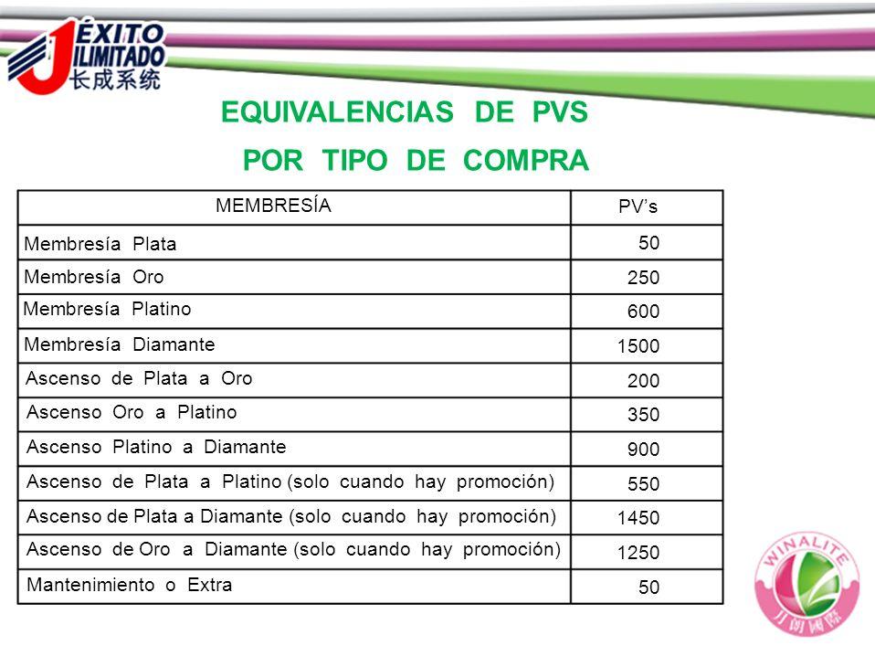 EQUIVALENCIAS DE PVS POR TIPO DE COMPRA