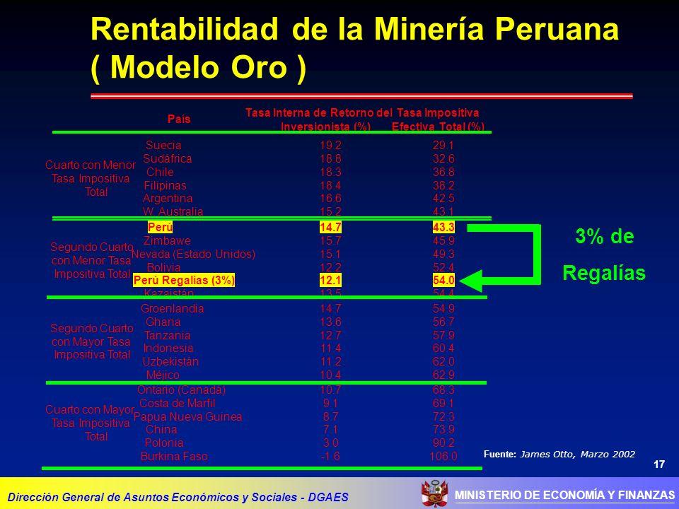 Rentabilidad de la Minería Peruana ( Modelo Oro )