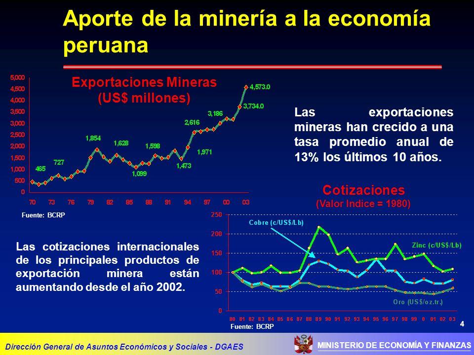 Aporte de la minería a la economía peruana