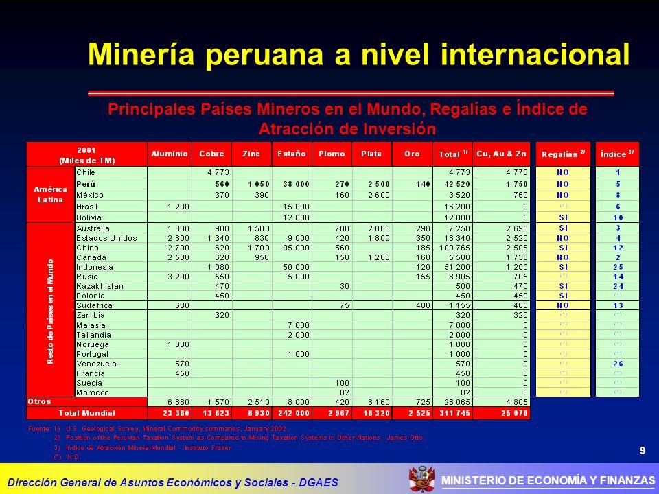 Minería peruana a nivel internacional