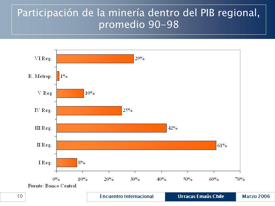 Participación de la minería dentro del PIB regional, promedio 90-98