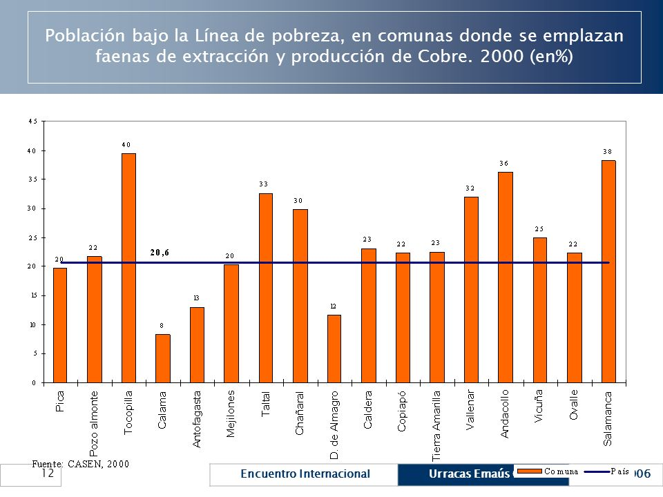 Población bajo la Línea de pobreza, en comunas donde se emplazan faenas de extracción y producción de Cobre.