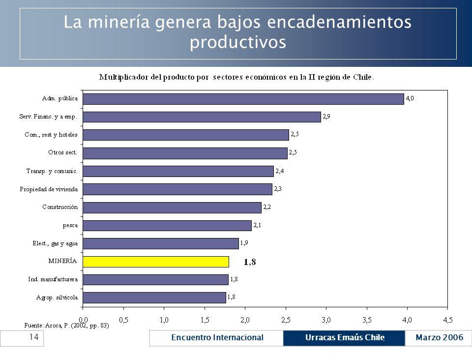La minería genera bajos encadenamientos productivos