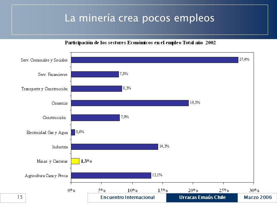 La minería crea pocos empleos