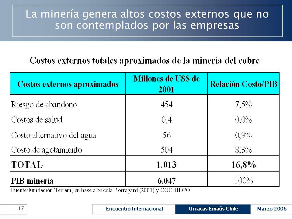 La minería genera altos costos externos que no son contemplados por las empresas