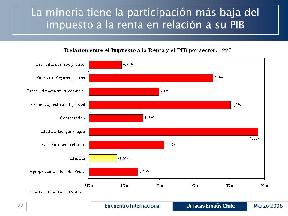 La minería tiene la participación más baja del impuesto a la renta en relación a su PIB