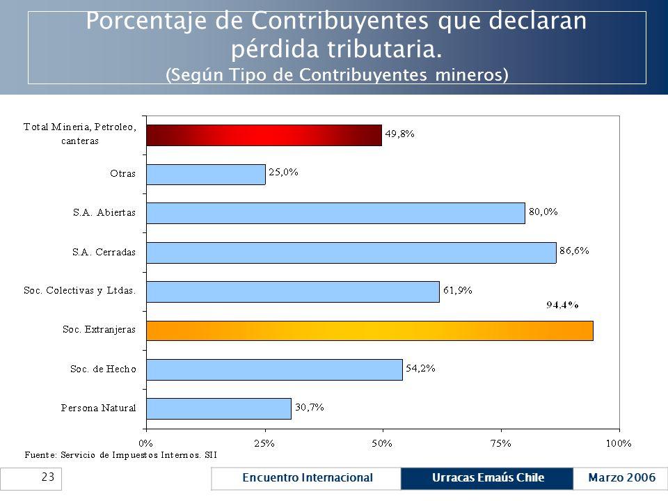 Porcentaje de Contribuyentes que declaran pérdida tributaria