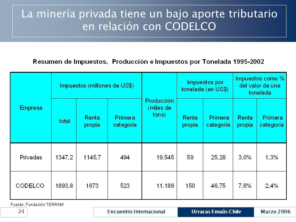 La minería privada tiene un bajo aporte tributario en relación con CODELCO