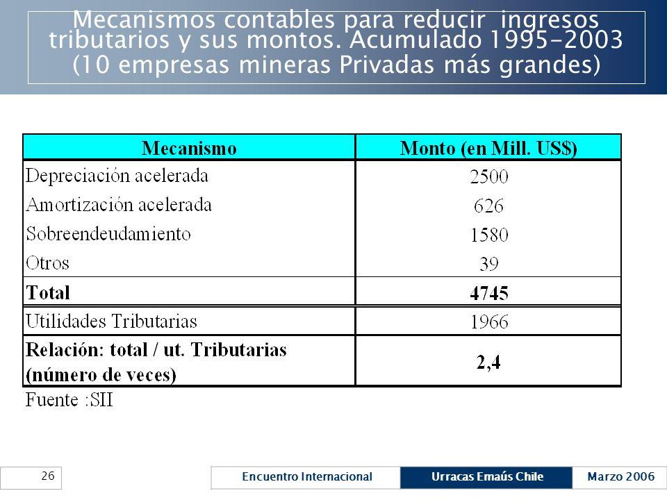 Mecanismos contables para reducir ingresos tributarios y sus montos