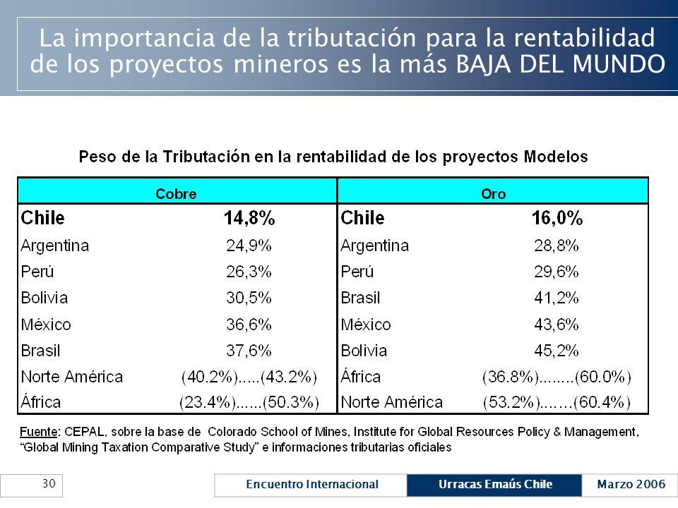 La importancia de la tributación para la rentabilidad de los proyectos mineros es la más BAJA DEL MUNDO