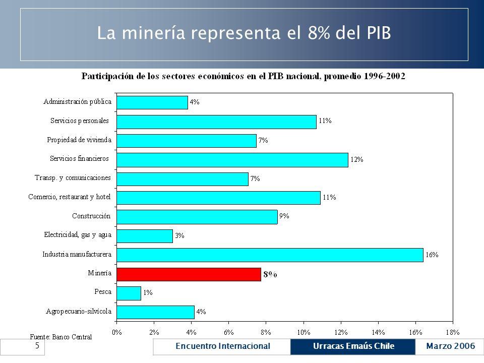 La minería representa el 8% del PIB