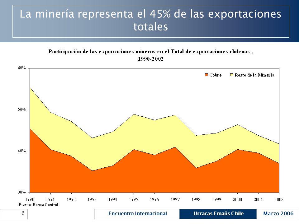 La minería representa el 45% de las exportaciones totales