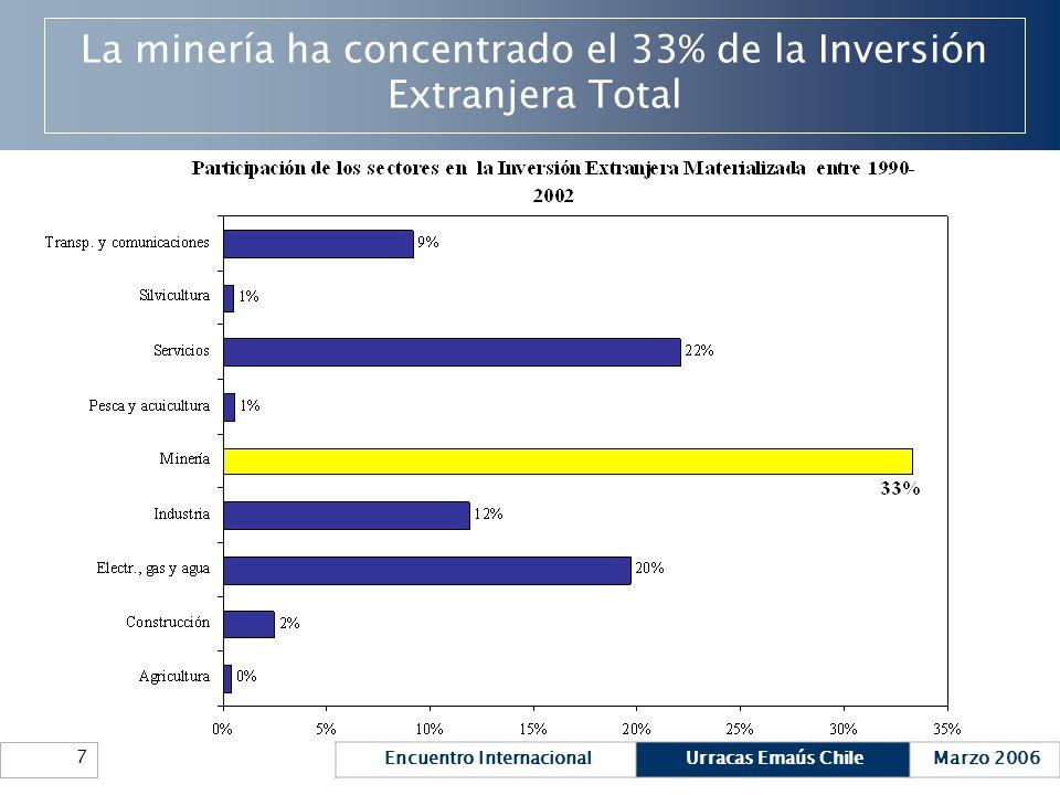 La minería ha concentrado el 33% de la Inversión Extranjera Total