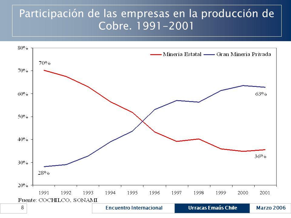 Participación de las empresas en la producción de Cobre. 1991-2001