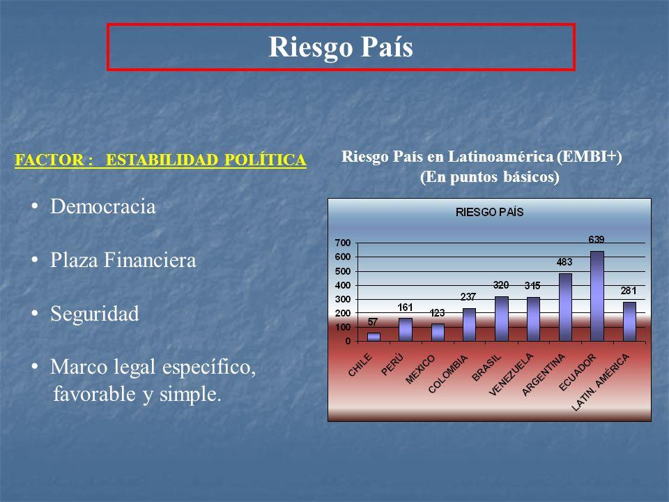 Riesgo País Democracia Plaza Financiera Seguridad