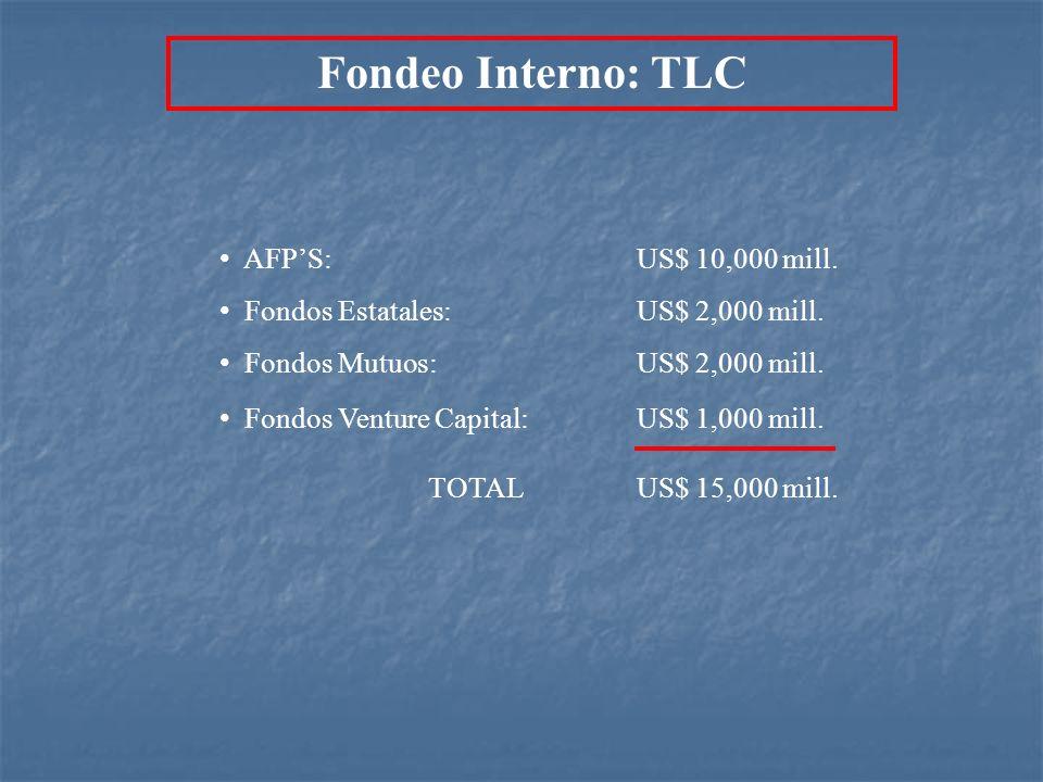 Fondeo Interno: TLC AFP'S: US$ 10,000 mill.