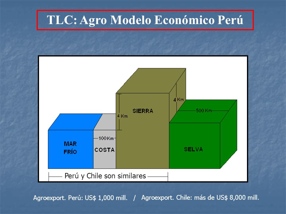 TLC: Agro Modelo Económico Perú