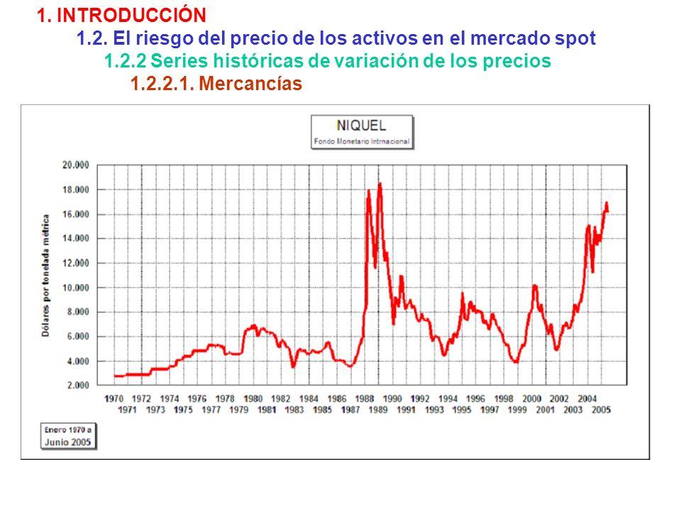 1. INTRODUCCIÓN 1.2. El riesgo del precio de los activos en el mercado spot. 1.2.2 Series históricas de variación de los precios.