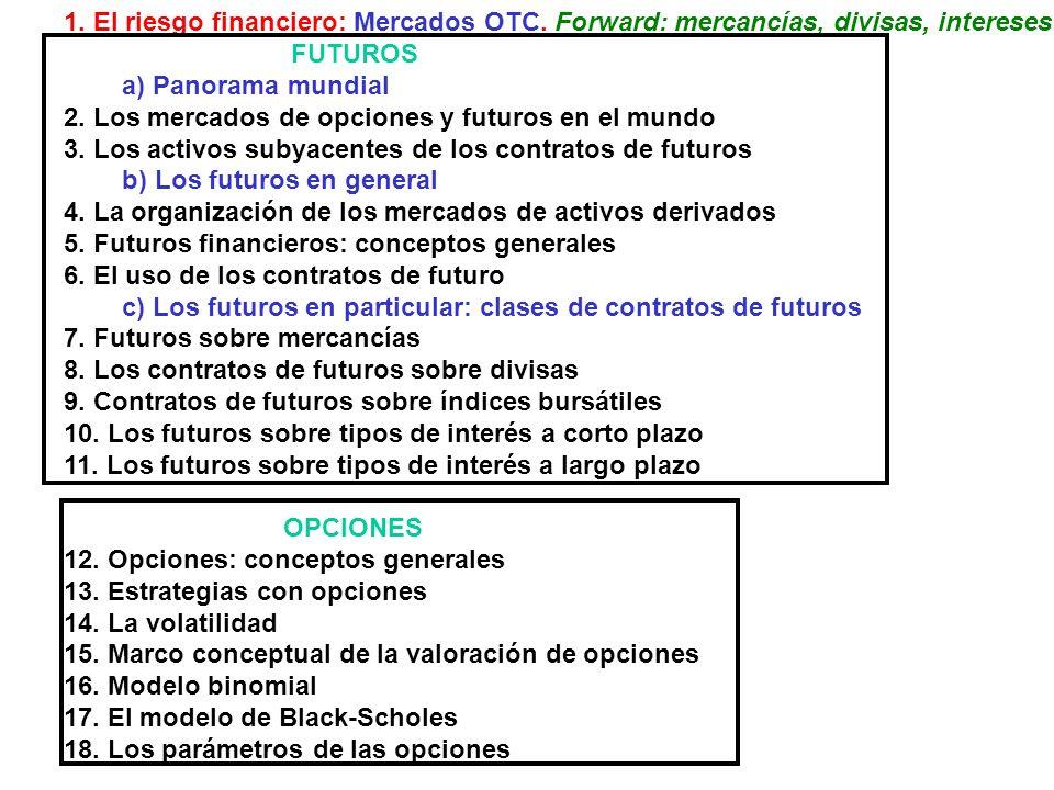 1. El riesgo financiero: Mercados OTC